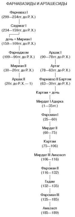 Царские династии, </p><p> правившие в 299 г. до Р. Х. — 580 г. </p><p> в Иберии (Грузии)
